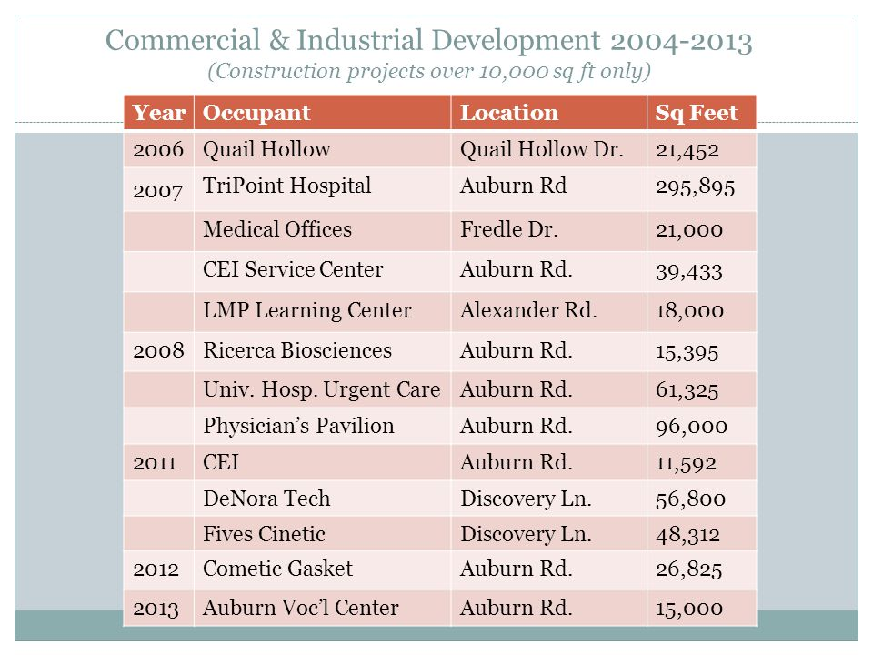 Commercial & Industrial Development 2004-2013 (Construction projects over 10,000 sq ft only) YearOccupantLocationSq Feet 2006Quail HollowQuail Hollow