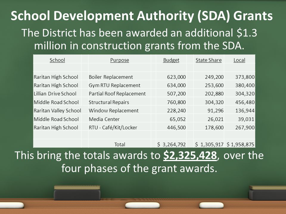 School Development Authority (SDA) Grants The District has been awarded an additional $1.3 million in construction grants from the SDA. This bring the