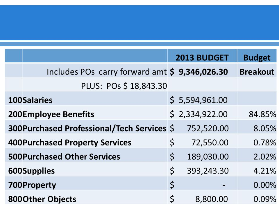 2013 BUDGETBudget Includes POs carry forward amt $ 9,346,026.30Breakout PLUS: POs $ 18,843.30 100Salaries $ 5,594,961.00 200Employee Benefits $ 2,334,922.0084.85% 300Purchased Professional/Tech Services $ 752,520.008.05% 400Purchased Property Services $ 72,550.000.78% 500Purchased Other Services $ 189,030.002.02% 600Supplies $ 393,243.304.21% 700Property $ -0.00% 800Other Objects $ 8,800.000.09%