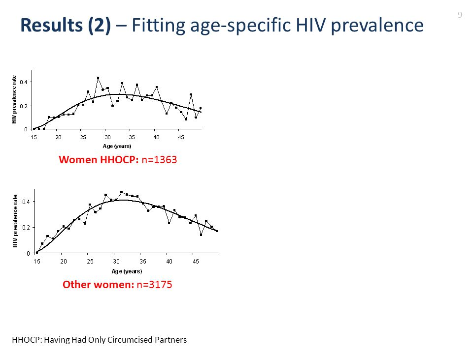 Results (2) – Fitting age-specific HIV prevalence 9 Women HHOCP: n=1363 Other women: n=3175 HHOCP: Having Had Only Circumcised Partners