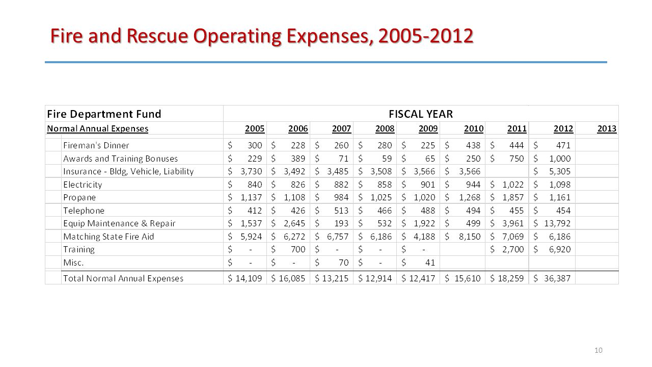 Fire and Rescue Operating Expenses, 2005-2012 10