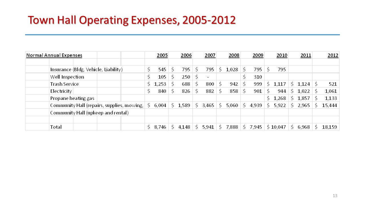 Town Hall Operating Expenses, 2005-2012 13