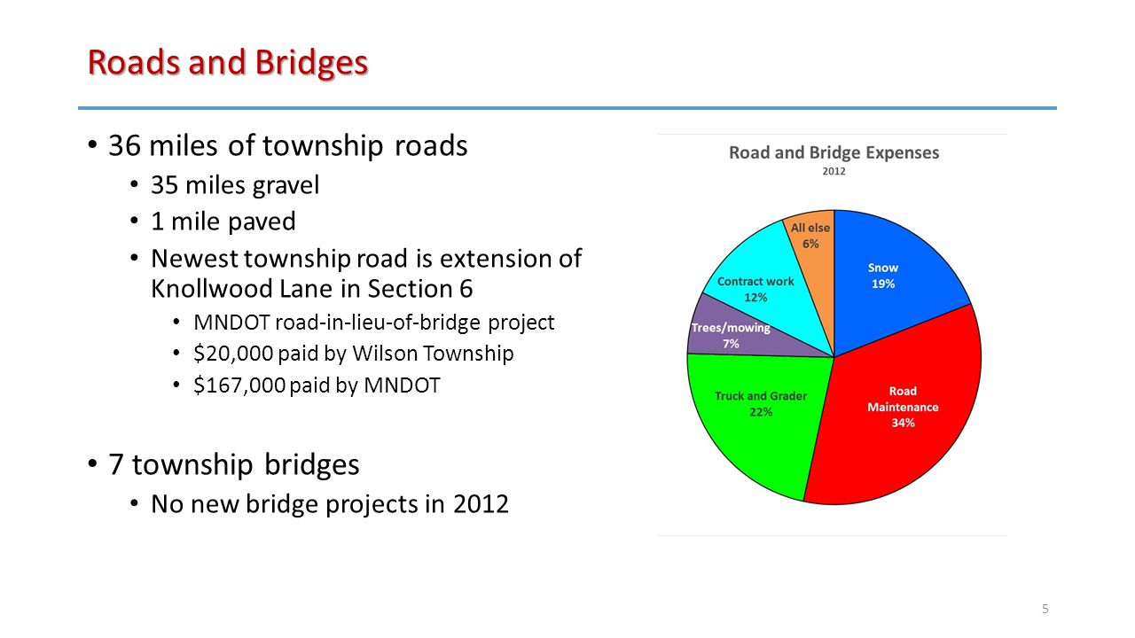 Roads and Bridges 36 miles of township roads 35 miles gravel 1 mile paved Newest township road is extension of Knollwood Lane in Section 6 MNDOT road-in-lieu-of-bridge project $20,000 paid by Wilson Township $167,000 paid by MNDOT 7 township bridges No new bridge projects in 2012 5
