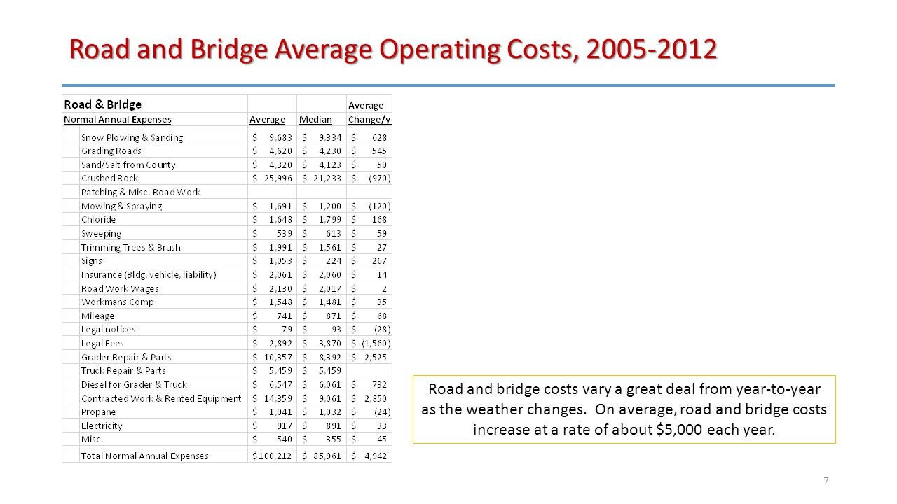 Road and Bridge Average Operating Costs, 2005-2012 Road and bridge costs vary a great deal from year-to-year as the weather changes.