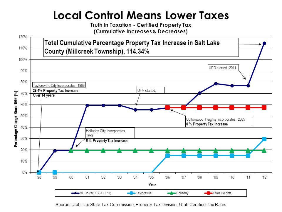 Source: Utah Tax State Tax Commission, Property Tax Division, Utah Certified Tax Rates