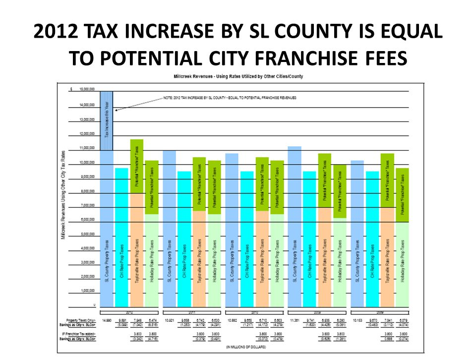 2012 TAX INCREASE BY SL COUNTY IS EQUAL TO POTENTIAL CITY FRANCHISE FEES