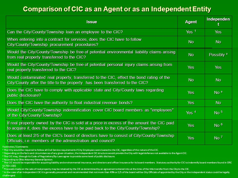 Comparison of CIC as an Agent or as an Independent Entity IssueAgent Independen t Can the City/County/Township loan an employee to the CIC.