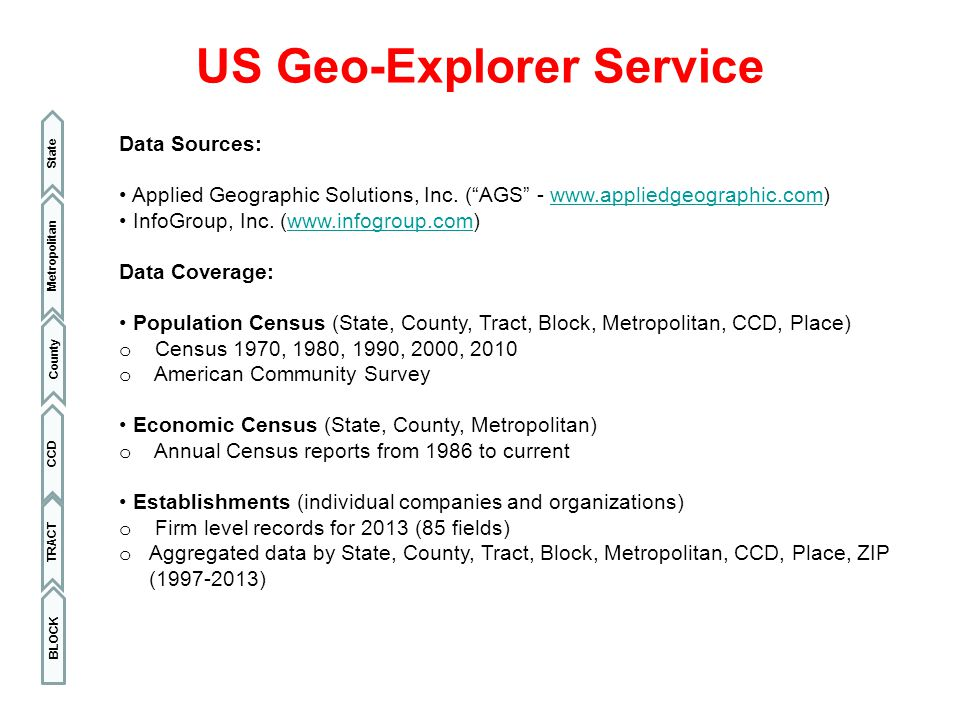 "US Geo-Explorer Service BLOCK Metropolitan State County CCD Data Sources: Applied Geographic Solutions, Inc. (""AGS"" - www.appliedgeographic.com)www.ap"