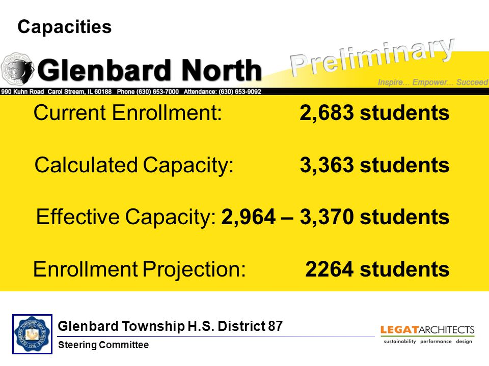 Glenbard Township H.S. District 87 Steering Committee North Capacities Current Enrollment: 2,683 students Calculated Capacity: 3,363 students Effectiv
