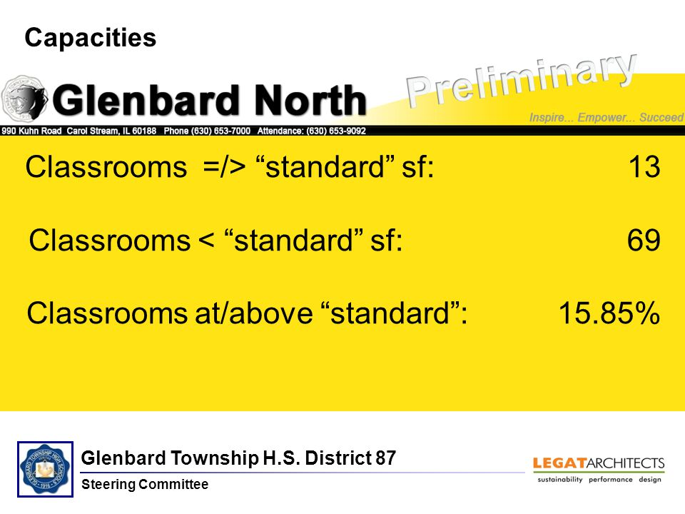 """Glenbard Township H.S. District 87 Steering Committee North Capacities Classrooms =/> """"standard"""" sf:13 Classrooms < """"standard"""" sf: 69 Classrooms at/ab"""