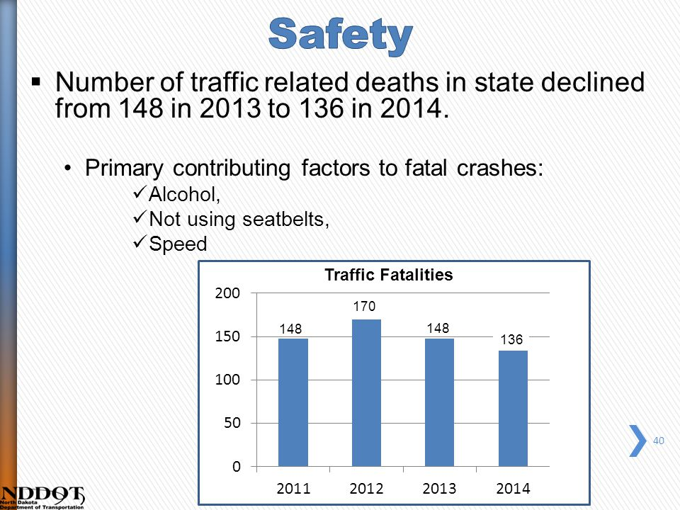  Number of traffic related deaths in state declined from 148 in 2013 to 136 in 2014.