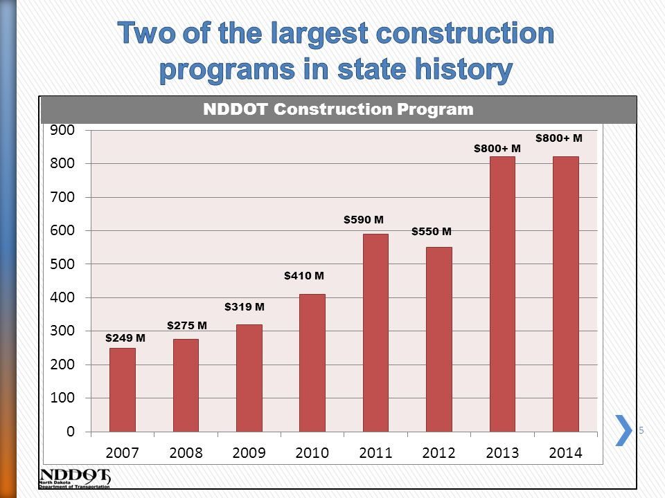 5 $319 M $410 M $590 M $550 M $800+ M NDDOT Construction Program $275 M