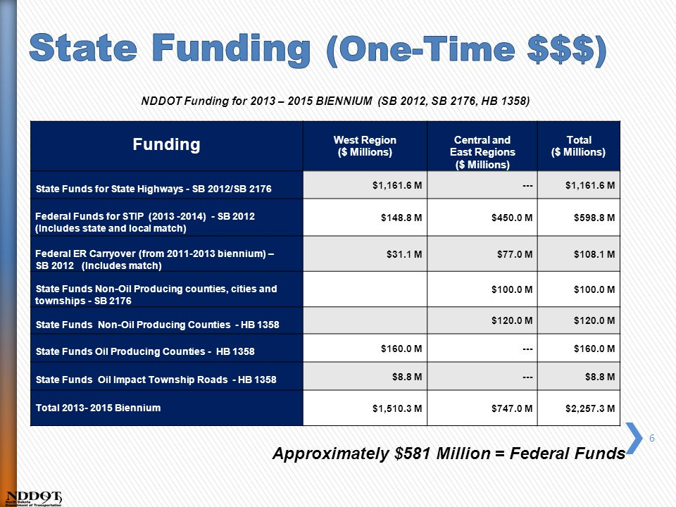 NDDOT Funding for 2013 – 2015 BIENNIUM (SB 2012, SB 2176, HB 1358) Roadway investments using state and federal funding.