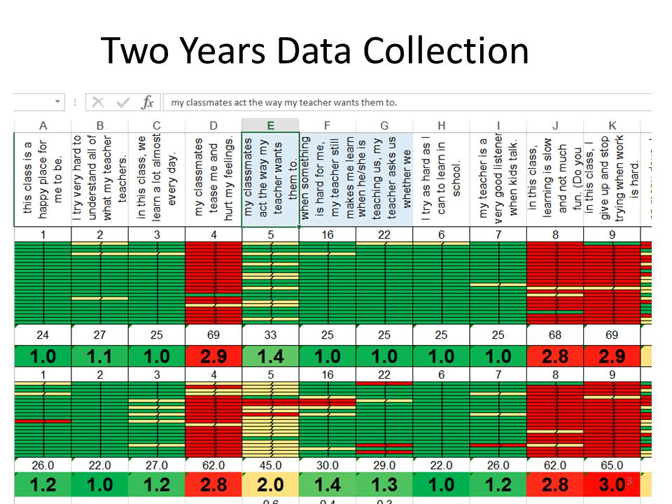 Two Years Data Collection 3