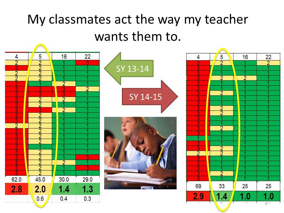 4 My classmates act the way my teacher wants them to. SY 13-14 SY 14-15