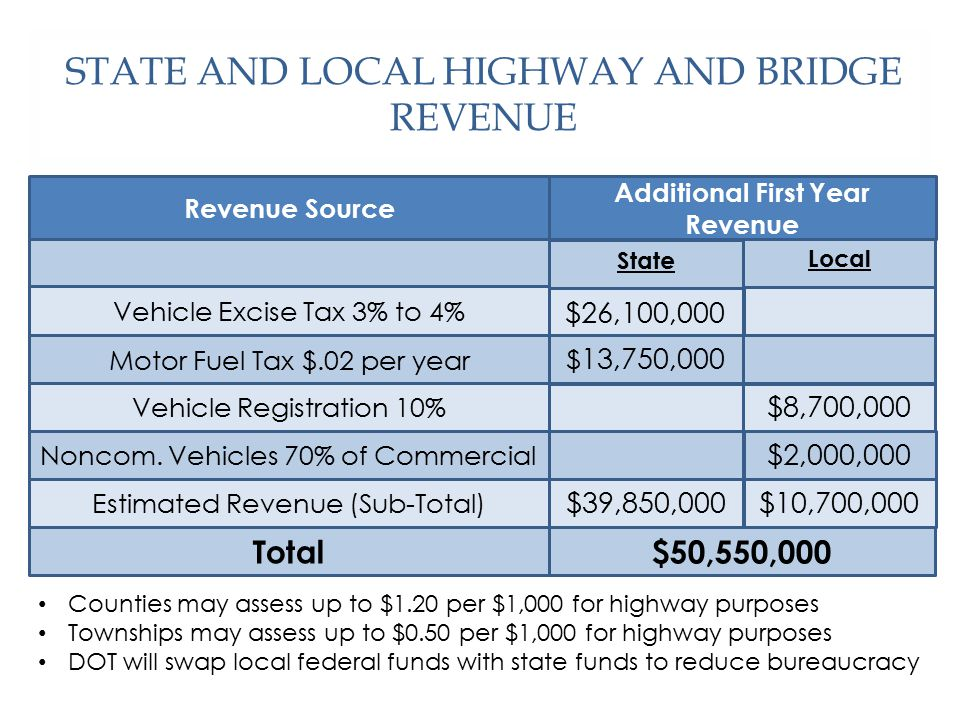 STATE AND LOCAL HIGHWAY AND BRIDGE REVENUE Revenue Source Vehicle Excise Tax 3% to 4% $26,100,000 Total Motor Fuel Tax $.02 per year Noncom.