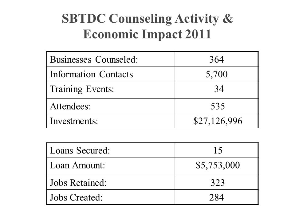 SBTDC Counseling Activity & Economic Impact 2011 Businesses Counseled:364 Information Contacts5,700 Training Events: 34 Attendees: 535 Investments: $27,126,996 Loans Secured: 15 Loan Amount: $5,753,000 Jobs Retained: 323 Jobs Created:284