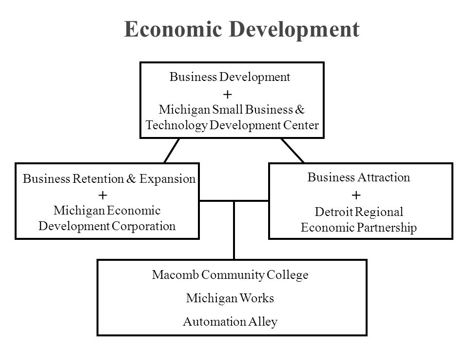 Economic Development Business Development Michigan Small Business & Technology Development Center + Macomb Community College Michigan Works Automation Alley Business Attraction Detroit Regional Economic Partnership + Michigan Economic Development Corporation + Business Retention & Expansion