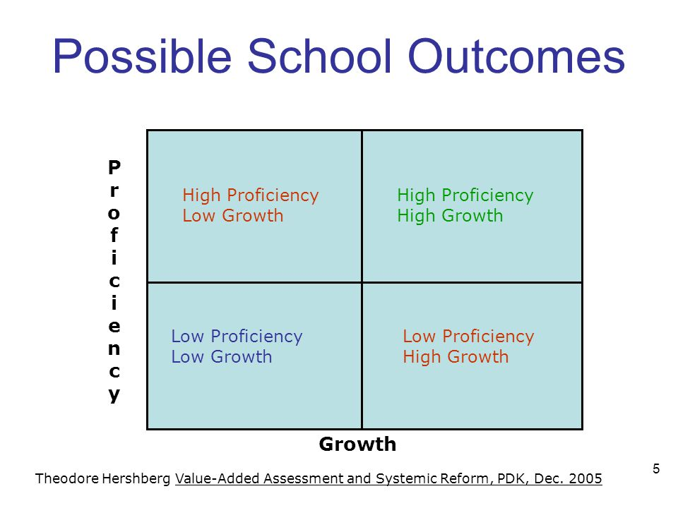 5 Possible School Outcomes Low Proficiency Low Growth High Proficiency Low Growth High Proficiency High Growth Low Proficiency High Growth Proficiency
