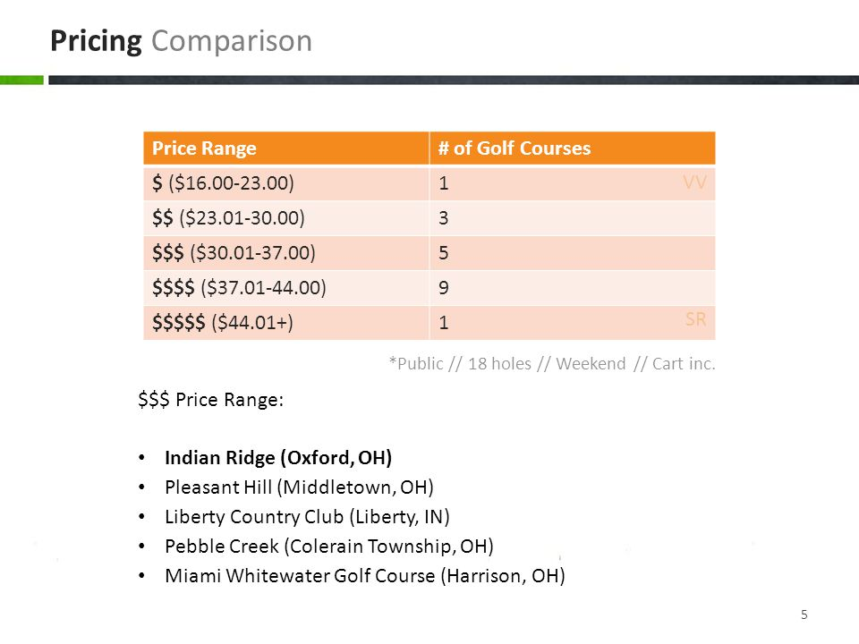 $$$ Price Range: Indian Ridge (Oxford, OH) Pleasant Hill (Middletown, OH) Liberty Country Club (Liberty, IN) Pebble Creek (Colerain Township, OH) Miami Whitewater Golf Course (Harrison, OH) Pricing Comparison Price Range# of Golf Courses $ ($16.00-23.00)1 $$ ($23.01-30.00)3 $$$ ($30.01-37.00)5 $$$$ ($37.01-44.00)9 $$$$$ ($44.01+)1 *Public // 18 holes // Weekend // Cart inc.