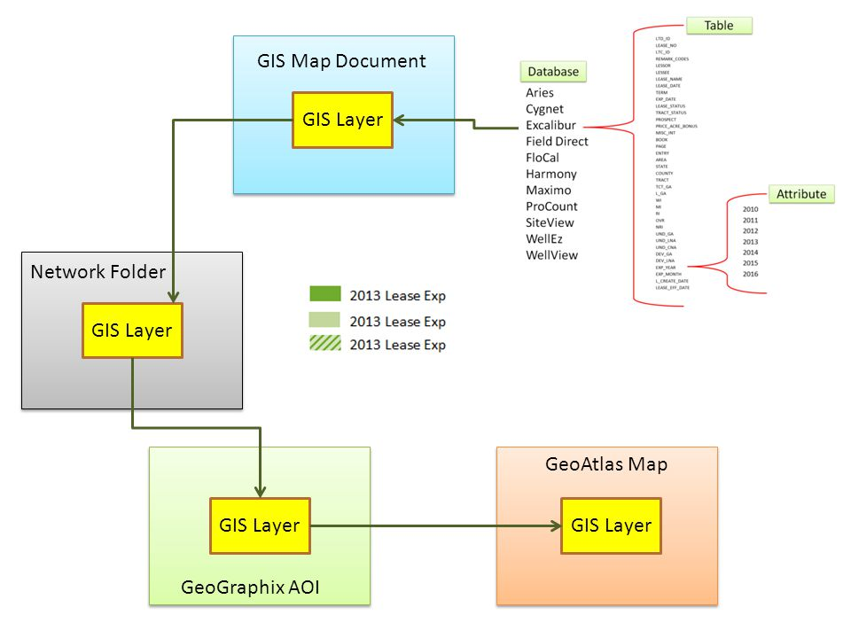 GIS Map Document GIS Layer Network Folder GeoGraphix AOI GIS Layer GeoAtlas Map