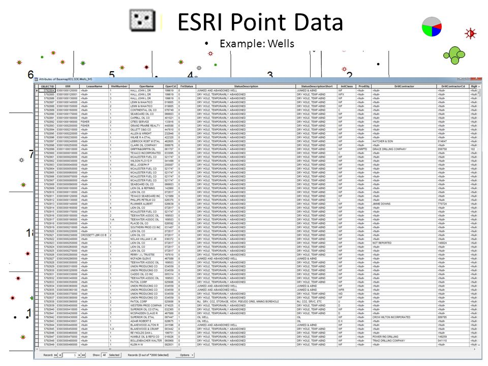ESRI Point Data Example: Wells