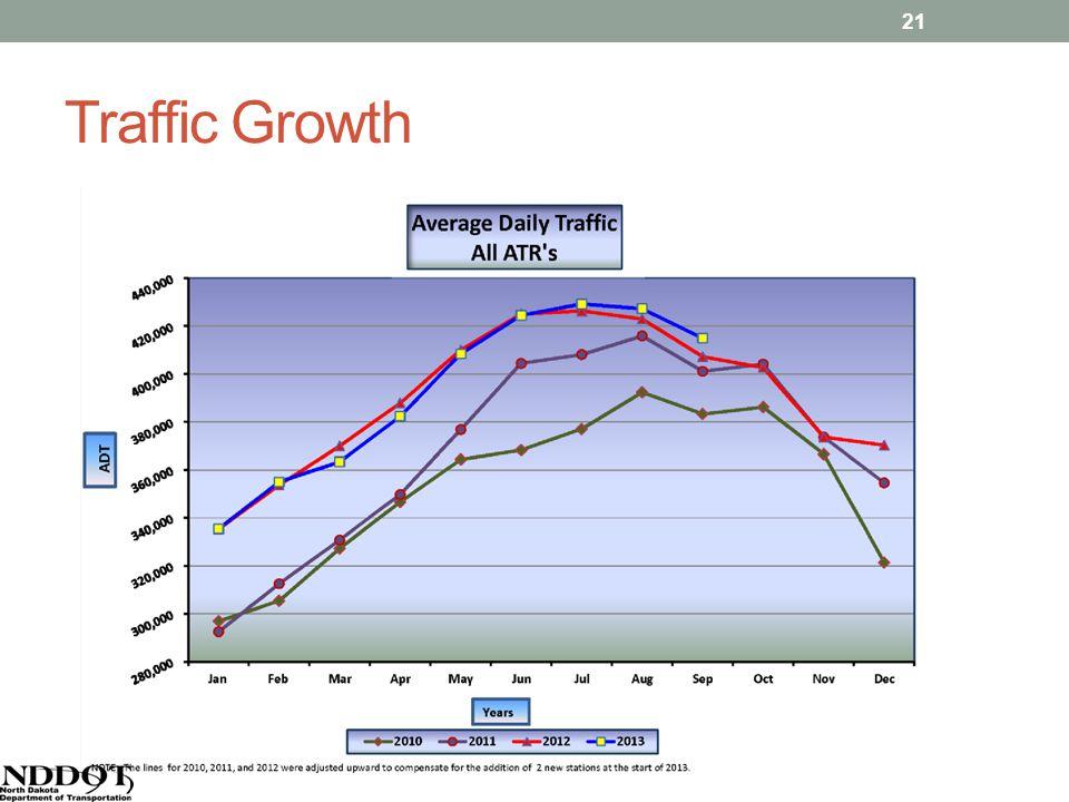 Traffic Growth 21