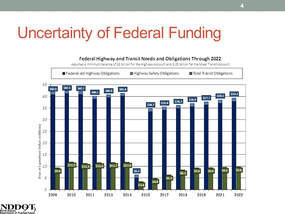 Uncertainty of Federal Funding 4