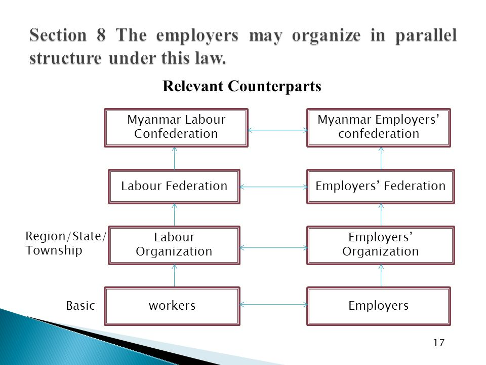 Relevant Counterparts 17 Labour FederationEmployers' Federation Labour Organization Employers' Organization workersEmployers Region/State/ Township Basic Myanmar Labour Confederation Myanmar Employers' confederation