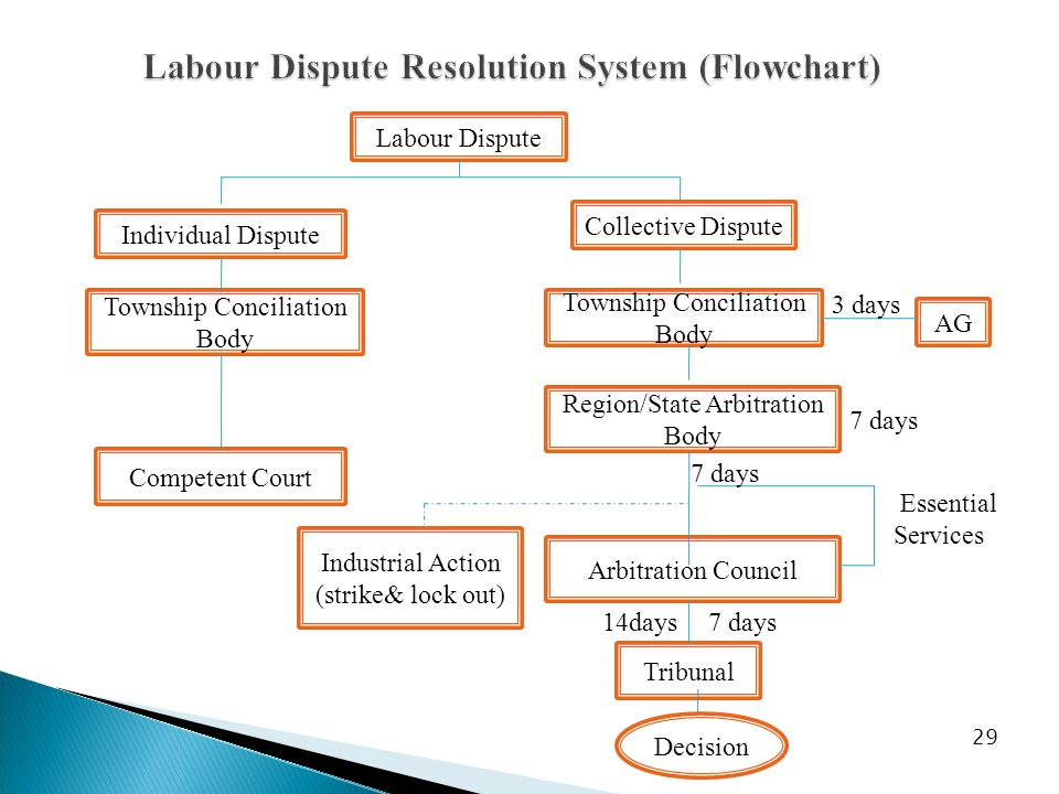 29 Labour Dispute Individual Dispute Collective Dispute Township Conciliation Body Region/State Arbitration Body AG 3 days Industrial Action (strike& lock out) Arbitration Council 7 days Tribunal 7 days14days Township Conciliation Body Competent Court Essential Services 7 days Decision