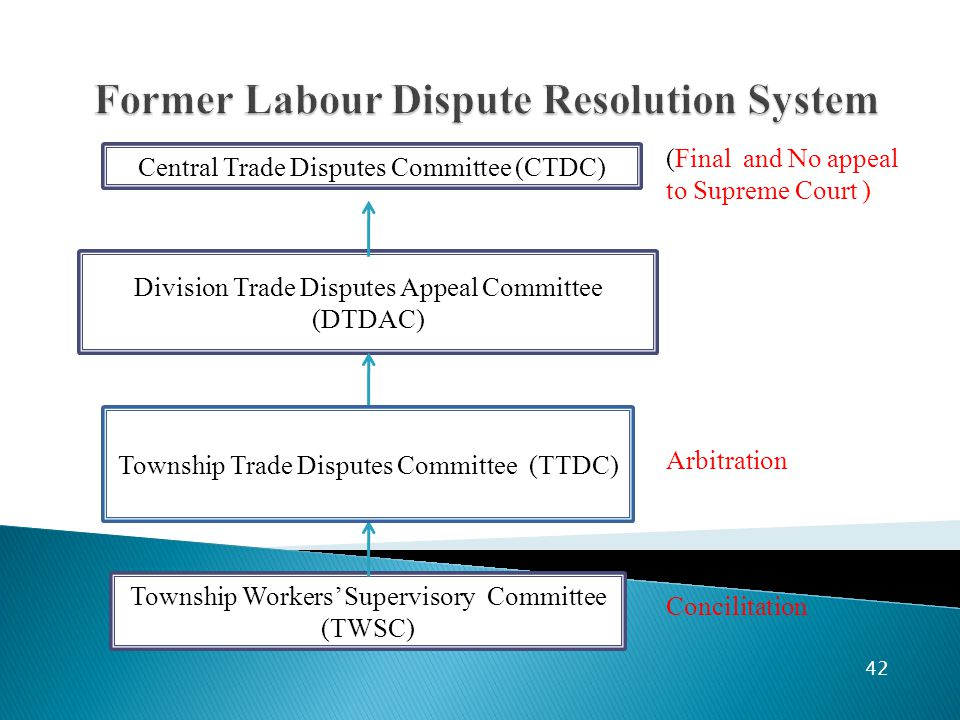 42 Division Trade Disputes Appeal Committee (DTDAC) Central Trade Disputes Committee (CTDC) Township Workers' Supervisory Committee (TWSC) (Final and No appeal to Supreme Court ) Township Trade Disputes Committee (TTDC) Arbitration Concilitation