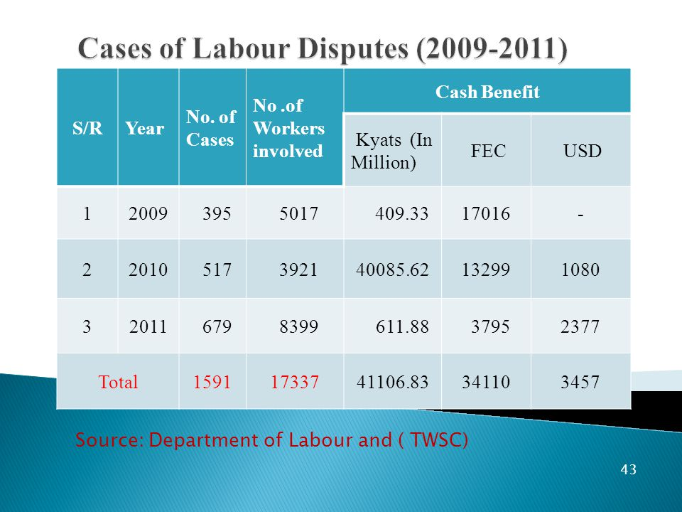 43 S/RYear No. of Cases No.of Workers involved Cash Benefit Kyats (In Million) FEC USD 12009 395 5017 409.3317016- 22010 517 392140085.62132991080 320