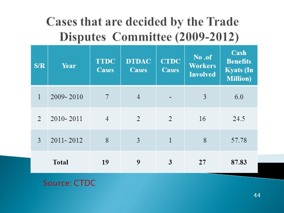 44 S/RYear TTDC Cases DTDAC Cases CTDC Cases No.of Workers Involved Cash Benefits Kyats (In Million) 12009- 2010 74- 36.0 22010- 2011 4221624.5 32011- 2012 831 857.78 Total19932787.83 Source: CTDC