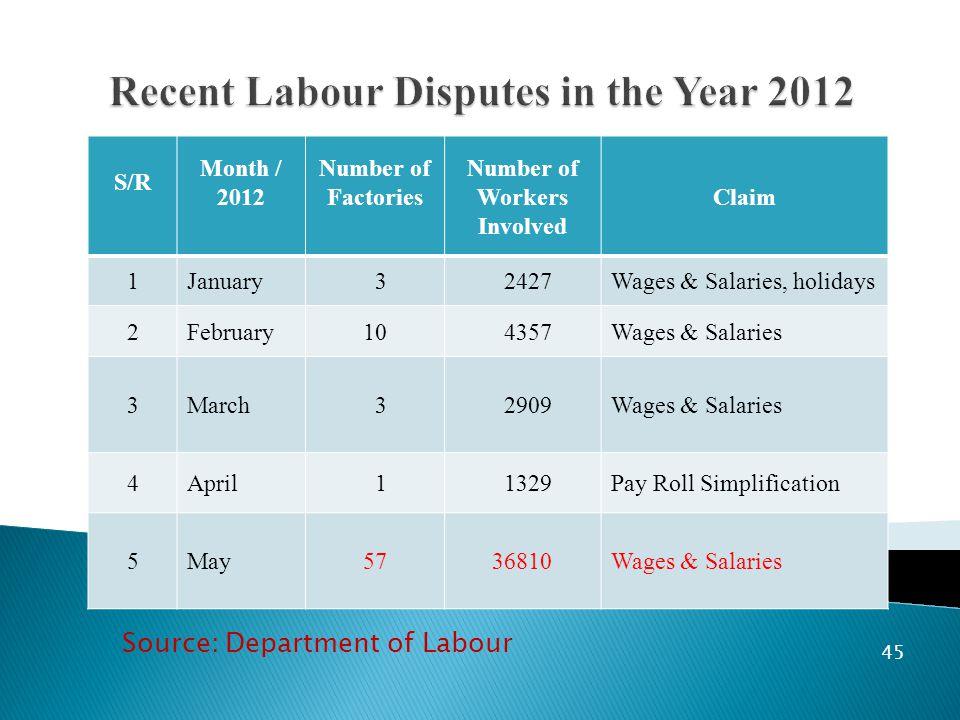45 S/R Month / 2012 Number of Factories Number of Workers Involved Claim 1January 3 2427Wages & Salaries, holidays 2February10 4357Wages & Salaries 3March 3 2909Wages & Salaries 4April 1 1329Pay Roll Simplification 5May5736810Wages & Salaries Source: Department of Labour