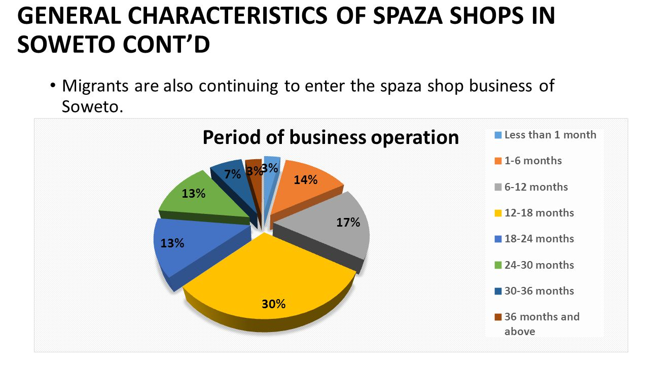 GENERAL CHARACTERISTICS OF SPAZA SHOPS IN SOWETO CONT'D Migrants are also continuing to enter the spaza shop business of Soweto.