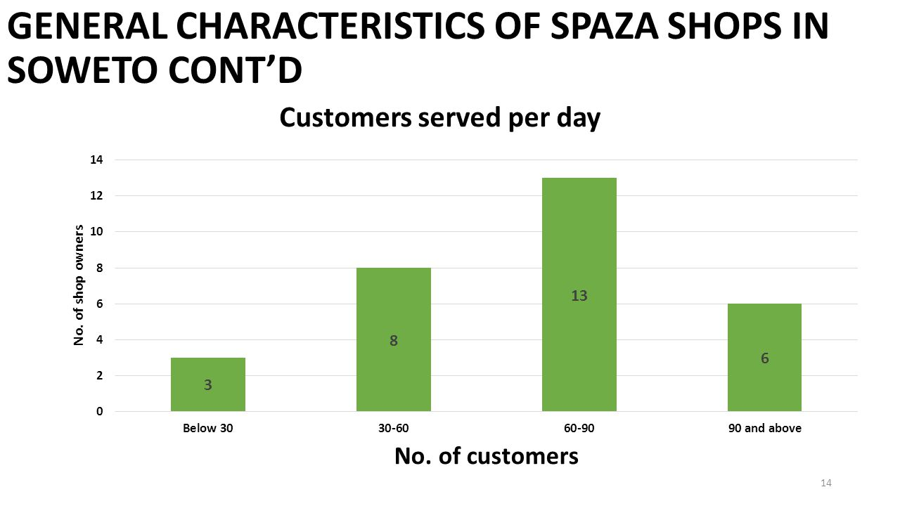 GENERAL CHARACTERISTICS OF SPAZA SHOPS IN SOWETO CONT'D 14