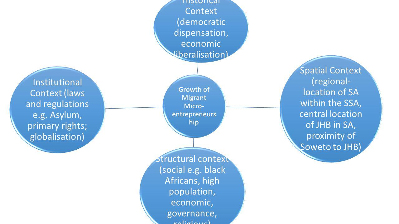 Growth of Migrant Micro- entrepreneurs hip Historical Context (democratic dispensation, economic liberalisation) Spatial Context (regional- location o