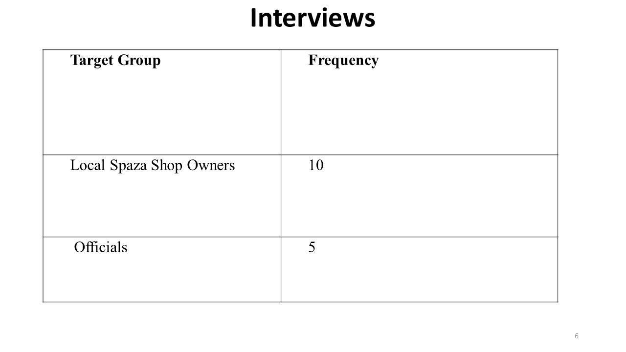 Interviews 6 Target GroupFrequency Local Spaza Shop Owners10 Officials5