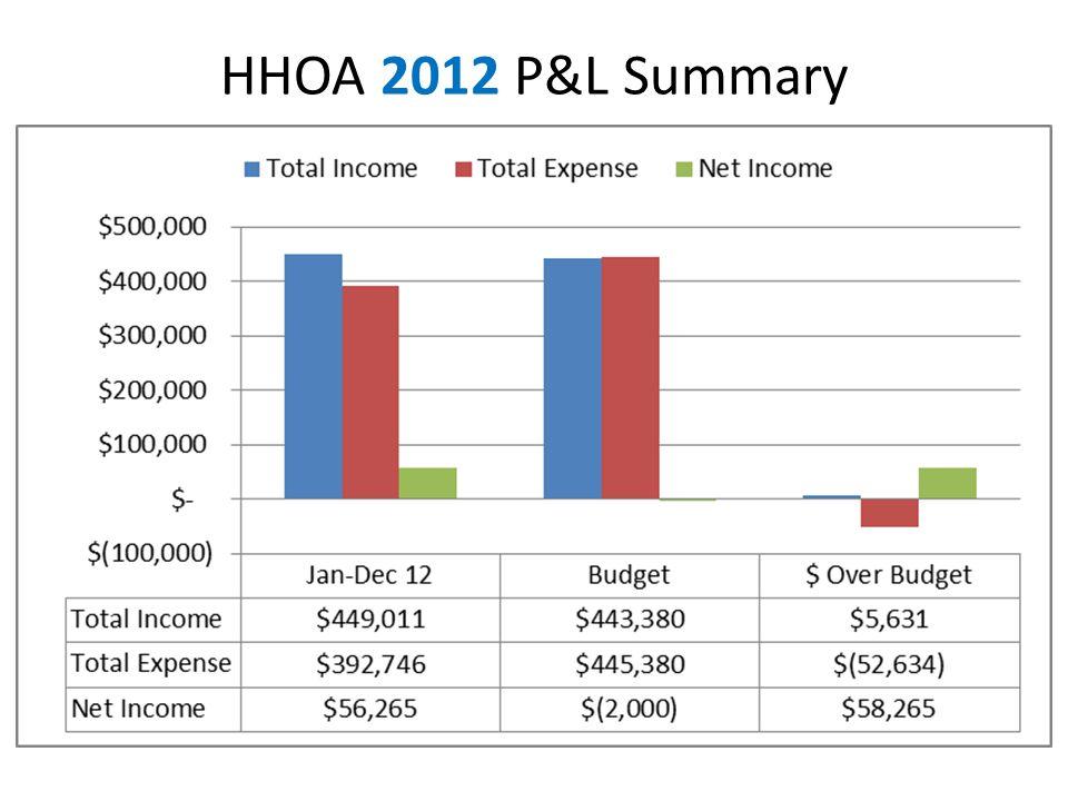 HHOA 2012 P&L Summary