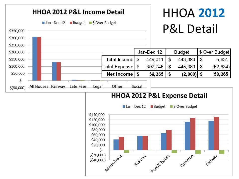 HHOA 2012 P&L Detail
