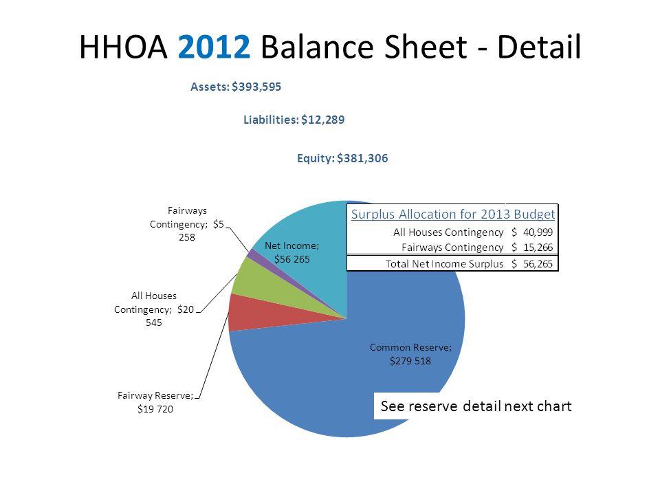 HHOA 2012 Balance Sheet - Detail See reserve detail next chart
