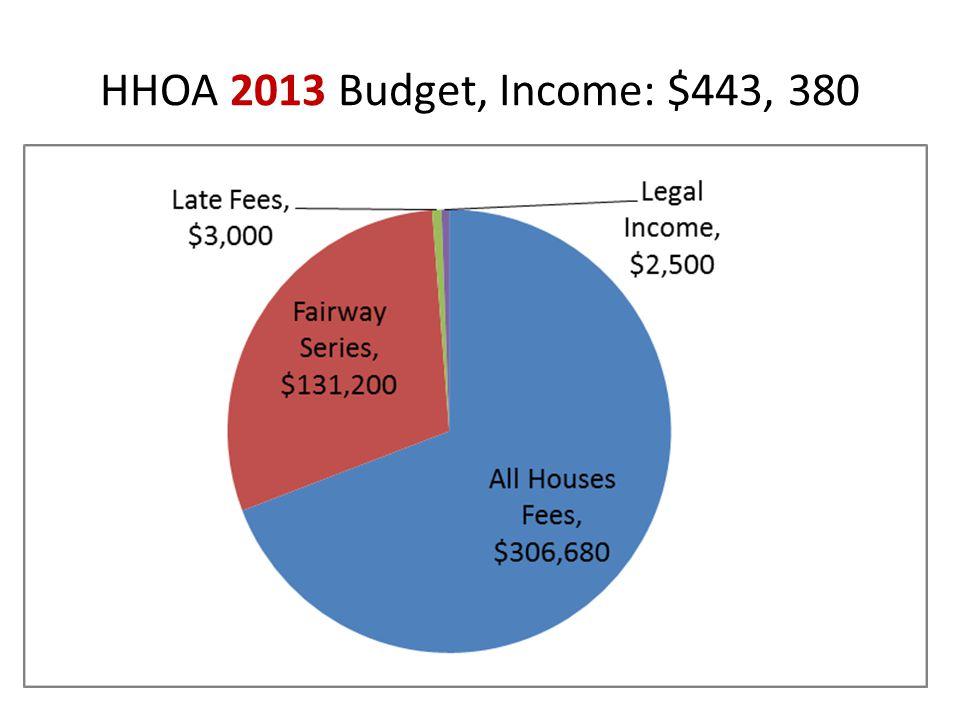HHOA 2013 Budget, Income: $443, 380