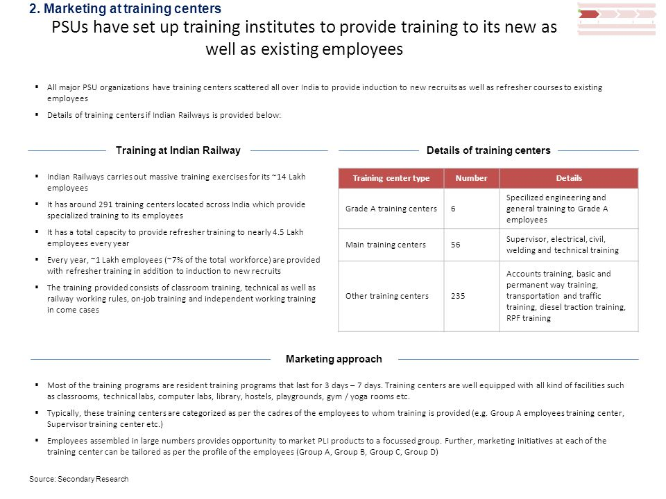 PSUs have set up training institutes to provide training to its new as well as existing employees  All major PSU organizations have training centers scattered all over India to provide induction to new recruits as well as refresher courses to existing employees  Details of training centers if Indian Railways is provided below: Training at Indian Railway  Indian Railways carries out massive training exercises for its ~14 Lakh employees  It has around 291 training centers located across India which provide specialized training to its employees  It has a total capacity to provide refresher training to nearly 4.5 Lakh employees every year  Every year, ~1 Lakh employees (~7% of the total workforce) are provided with refresher training in addition to induction to new recruits  The training provided consists of classroom training, technical as well as railway working rules, on-job training and independent working training in come cases Details of training centers Training center typeNumberDetails Grade A training centers6 Specilized engineering and general training to Grade A employees Main training centers56 Supervisor, electrical, civil, welding and technical training Other training centers235 Accounts training, basic and permanent way training, transportation and traffic training, diesel traction training, RPF training  Most of the training programs are resident training programs that last for 3 days – 7 days.