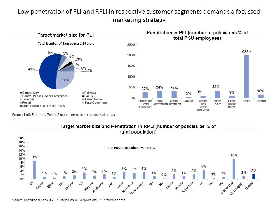 Low penetration of PLI and RPLI in respective customer segments demands a focussed marketing strategy Target market size for PLI Target market size and Penetration in RPLI (number of policies as % of rural population) Penetration in PLI (number of policies as % of total PSU employees) Total Number of Employees: 2.86 crore Total Rural Population: ~80 crores Source: India Stat, India Post MIS reports on customer category wise data Source: Provisional Census 2011, India Post MIS reports on RPLI state wise data