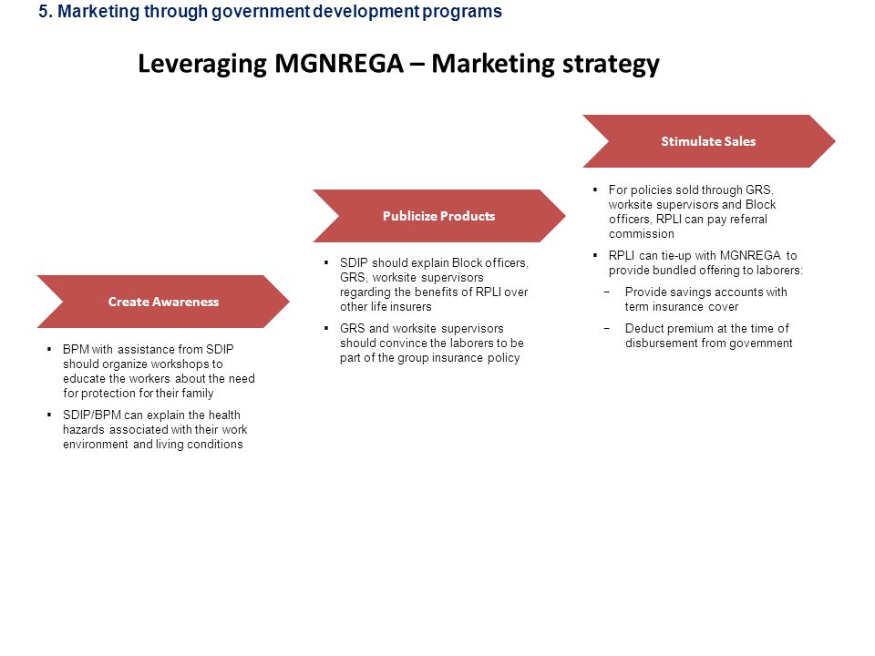 Leveraging MGNREGA – Marketing strategy Create Awareness Publicize Products Stimulate Sales  BPM with assistance from SDIP should organize workshops to educate the workers about the need for protection for their family  SDIP/BPM can explain the health hazards associated with their work environment and living conditions  SDIP should explain Block officers, GRS, worksite supervisors regarding the benefits of RPLI over other life insurers  GRS and worksite supervisors should convince the laborers to be part of the group insurance policy  For policies sold through GRS, worksite supervisors and Block officers, RPLI can pay referral commission  RPLI can tie-up with MGNREGA to provide bundled offering to laborers: −Provide savings accounts with term insurance cover −Deduct premium at the time of disbursement from government 5.
