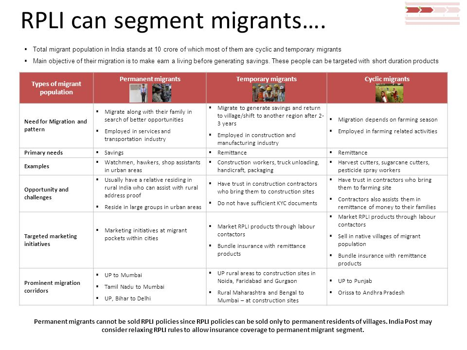 RPLI can segment migrants…. Types of migrant population Permanent migrantsTemporary migrantsCyclic migrants Need for Migration and pattern  Migrate a