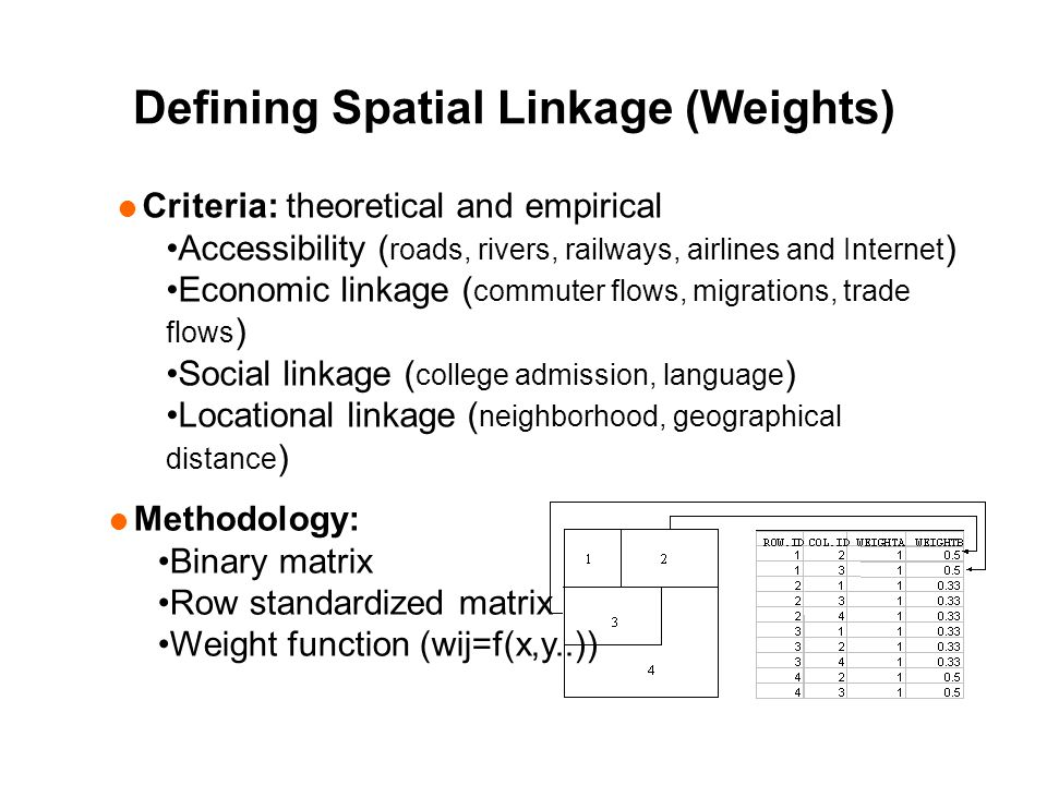  Criteria: theoretical and empirical Accessibility ( roads, rivers, railways, airlines and Internet ) Economic linkage ( commuter flows, migrations, trade flows ) Social linkage ( college admission, language ) Locational linkage ( neighborhood, geographical distance )  Methodology: Binary matrix Row standardized matrix Weight function (wij=f(x,y..)) Defining Spatial Linkage (Weights)