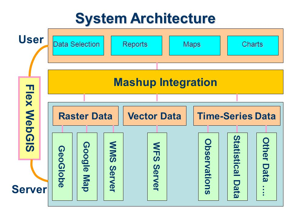 Flex WebGIS Mashup Integration GeoGlobeGoogle Map WMS ServerWFS Server Observations Raster DataTime-Series DataVector Data Statistical Data Server User Other Data ….