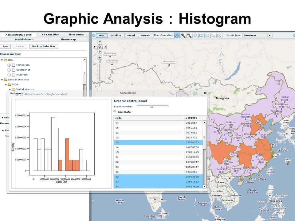 Graphic Analysis : Histogram
