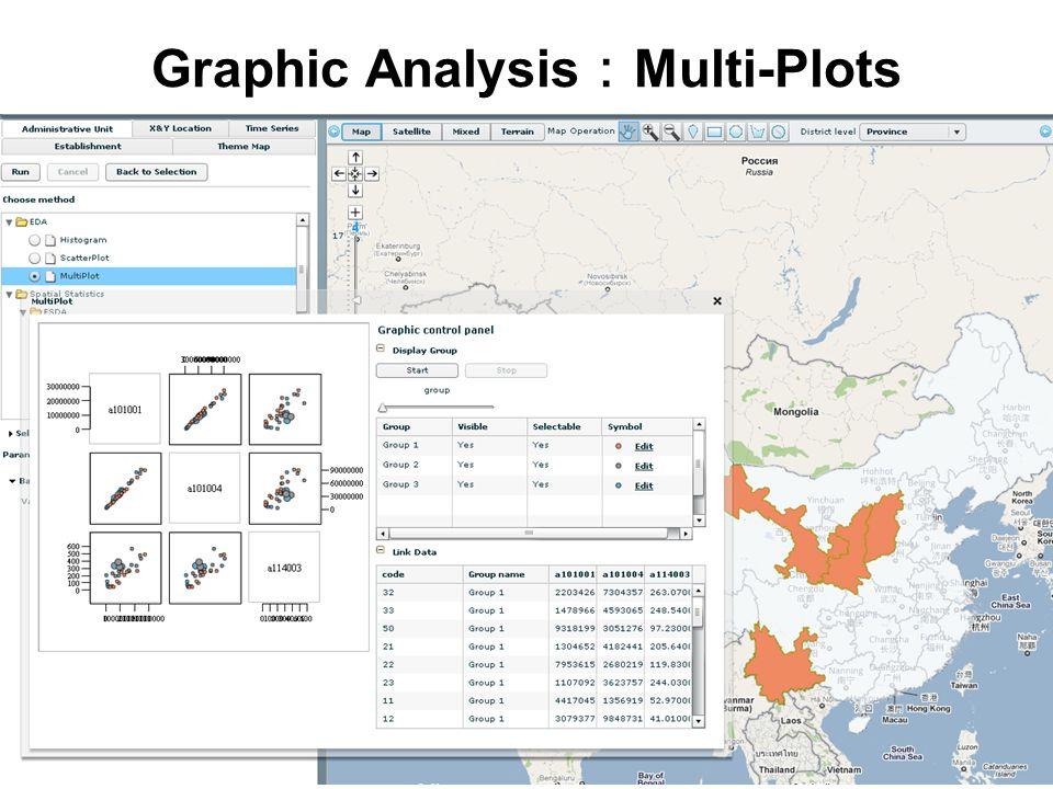 Graphic Analysis : Multi-Plots